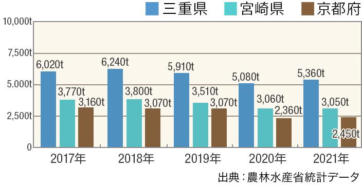 2019 ランキング お茶 量 生産