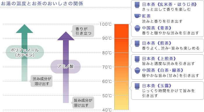 「お茶の温度 成分」の画像検索結果