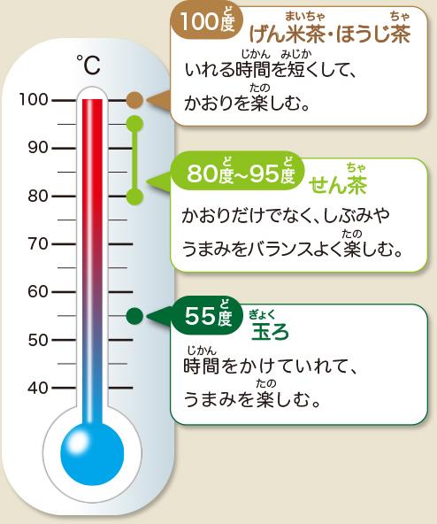 緑茶 温度